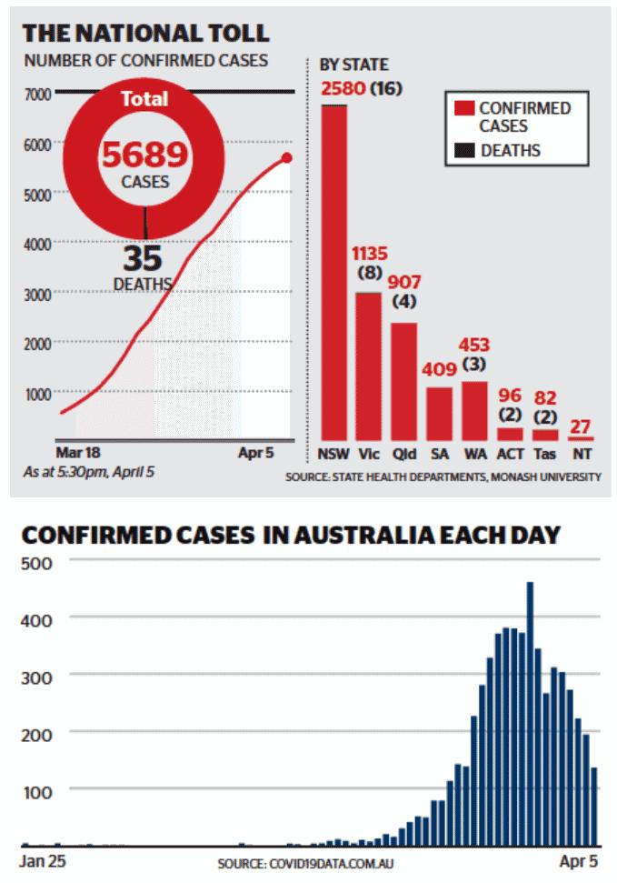 Coronavirus Data 5 April 2020