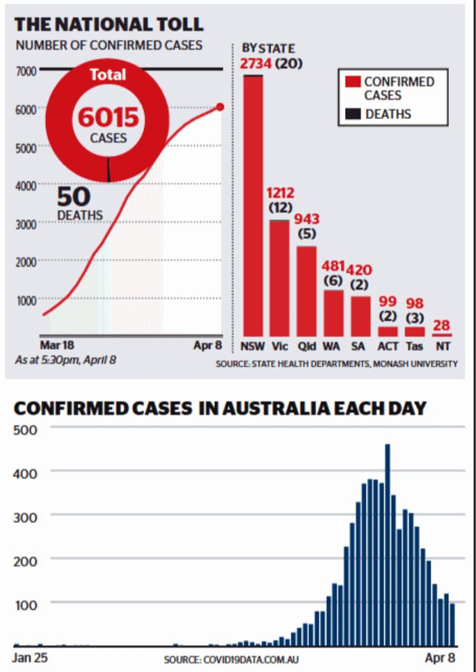 Coronavirus Data 8 April 2020